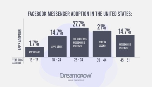 Facebook Messenger Adoption In The United State
