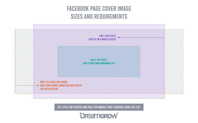 Facebook Page Cover Image Sizes and Requirements