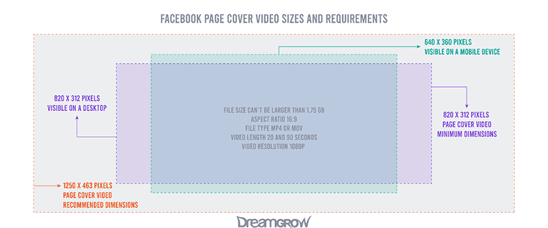 Facebook Page Cover Video Sizes and Requirements