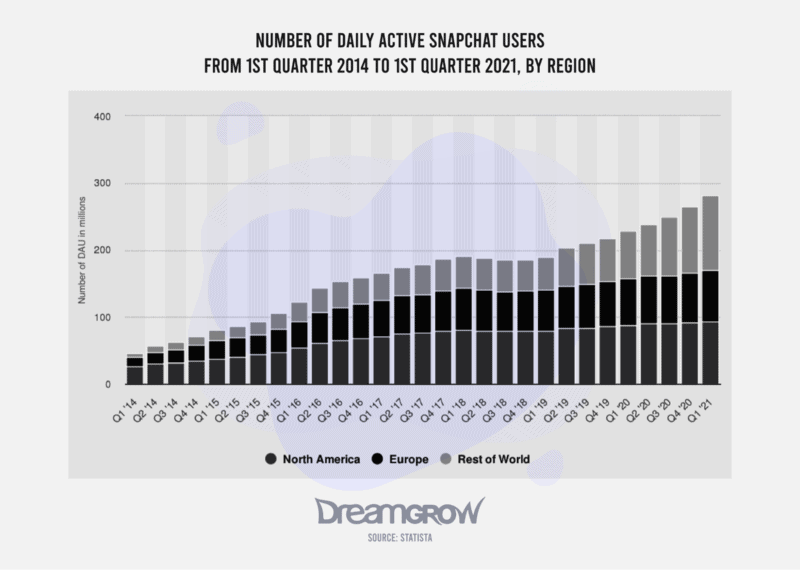 Number of Daily Active Snapchar Users From 1st Quarter 2014 to 1st Quarter 2021, by Region