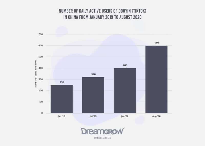 Number of Daily Active Users Of Douyin (Tiktok) In China From January 2019 To August 2020