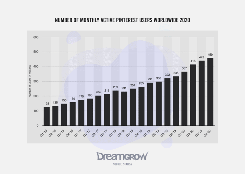 Number of Monthly Active Pinterest Users Worldwide 2020