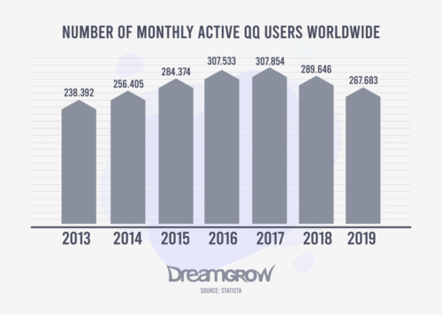Number of Monthly Active QQ Users Worldwide