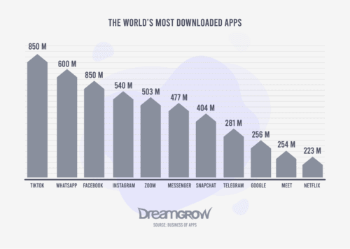 The World's Most Dowloaded Apps
