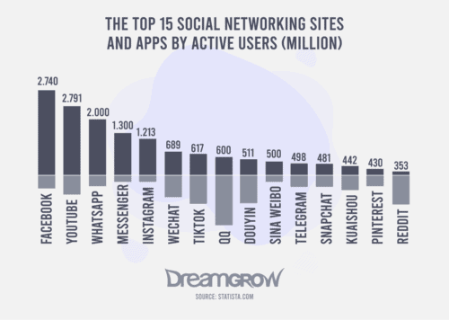 Top 15 Social Networking Sites and Apps by Active Users