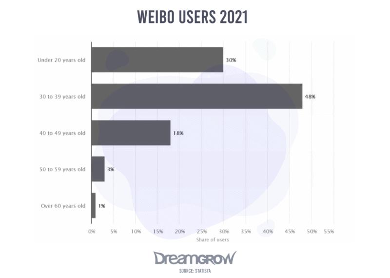 Weibo Users 2021