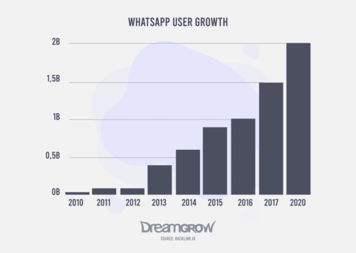 WhatsApp 2021 User Statistics