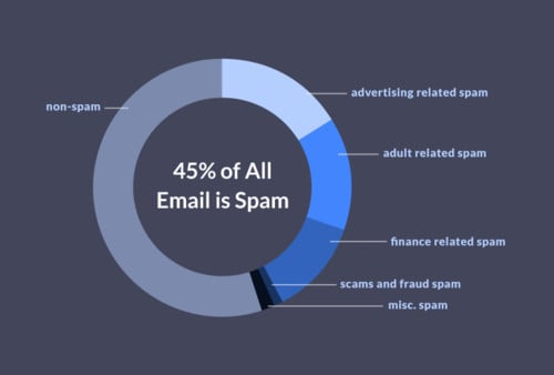 45% of all emails end up as spam