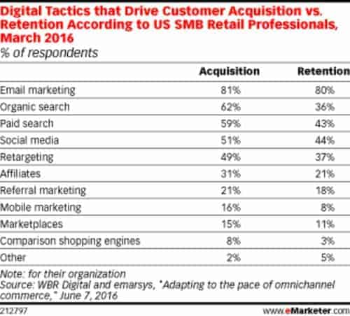 Digital Tactics that Drive Customer Acquisition vs. Retention According to US SMB Retail Professionals, March 2016