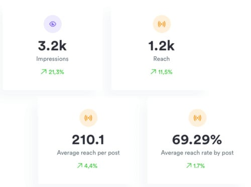 Iconosuqare measures all of your content with granular metrics like audience engagement and average engagement rate per post