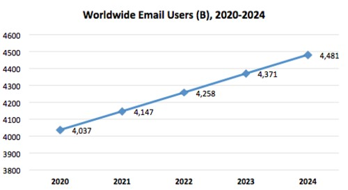 Number of Worldwide Email Users (B), 2020-2024